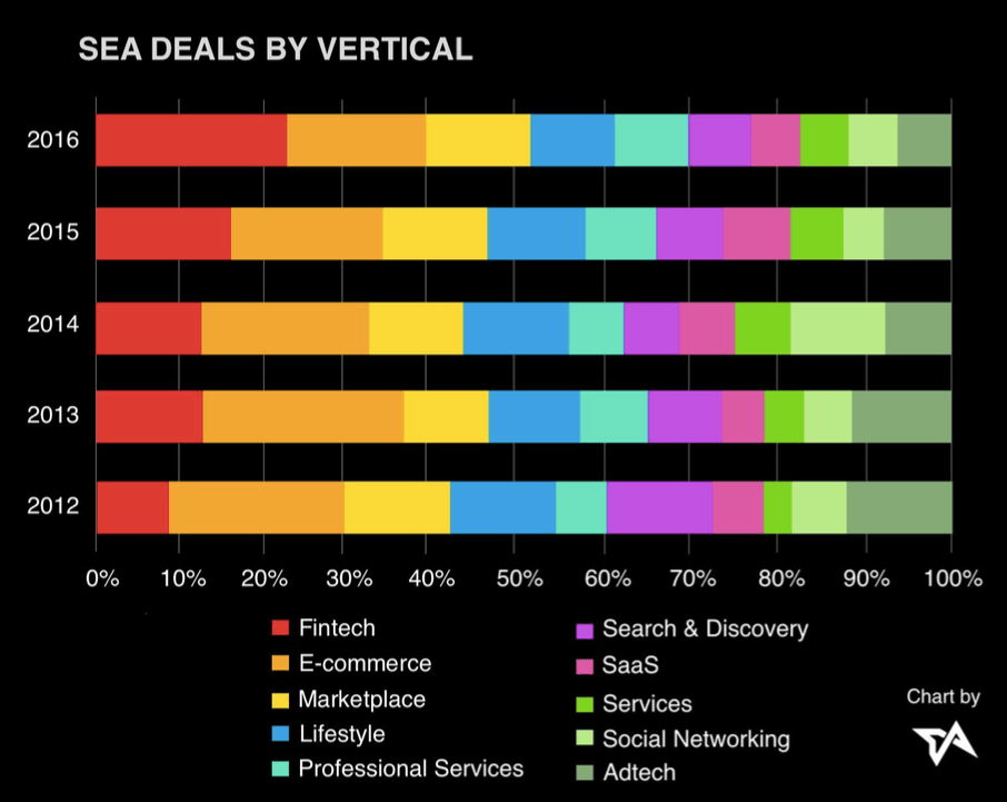 Asia-tech-funding-SEA-top-verticals