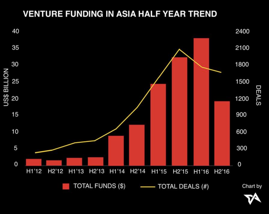 Asia-tech-funding-deal-volume