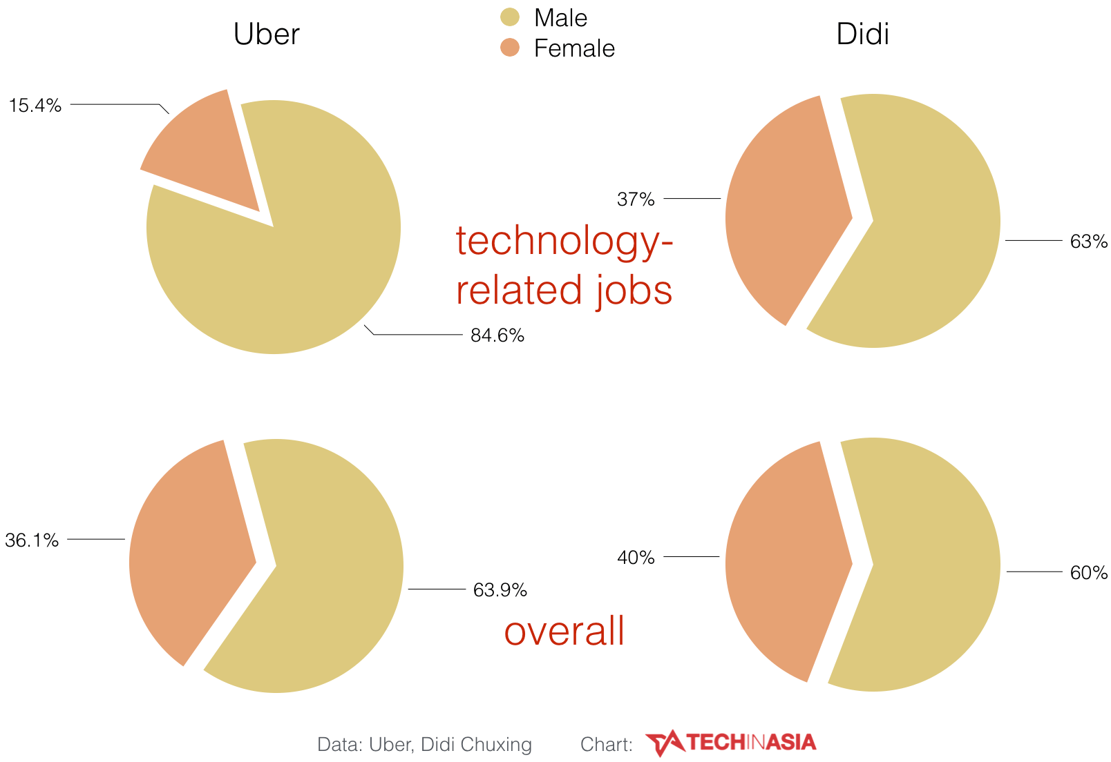 Uber, Didi on gender diversity in workplace - chart