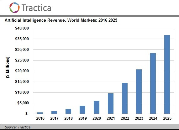 AI revenue growth expected by 2025