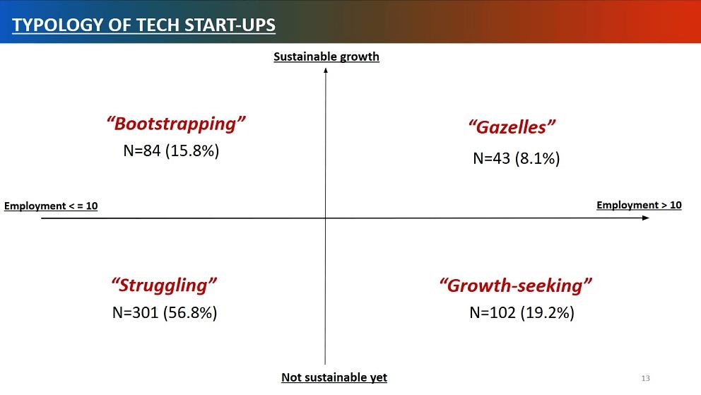 NUS Enterprise startup study