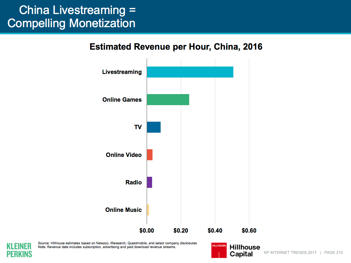 In China, live streaming is thrashing gaming and TV combined