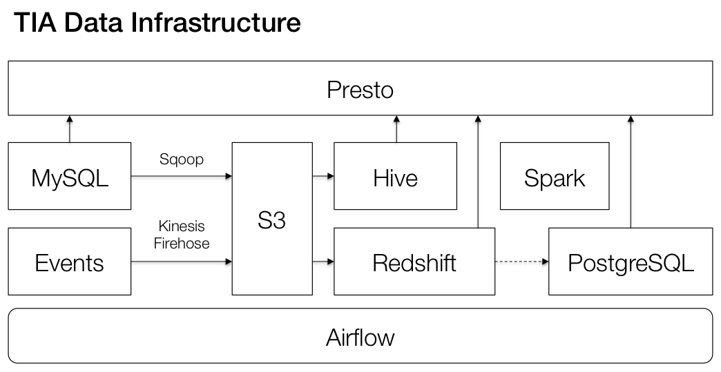 TIA Engineering: How we're building our data infrastructure