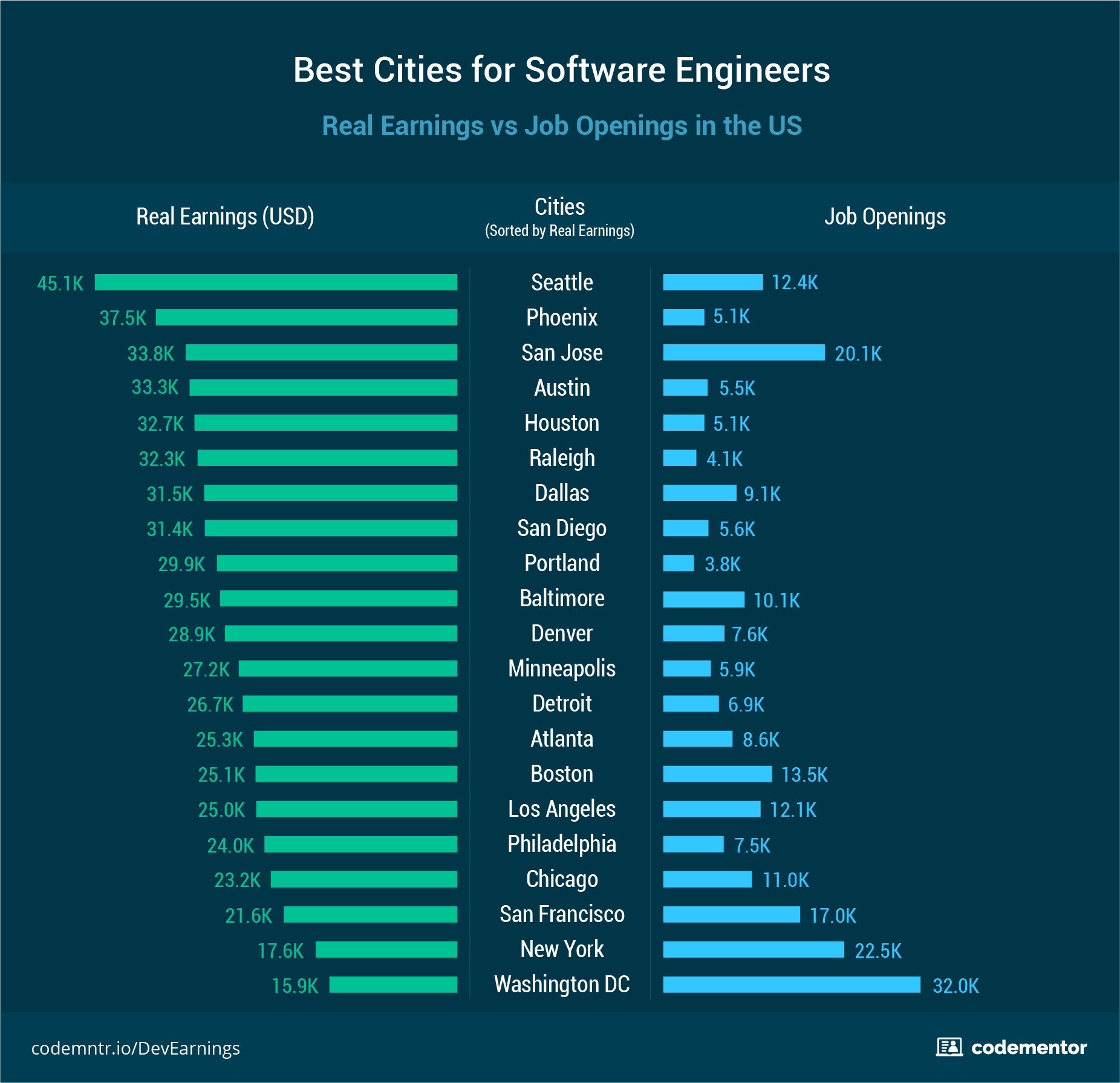 how to study software engineering