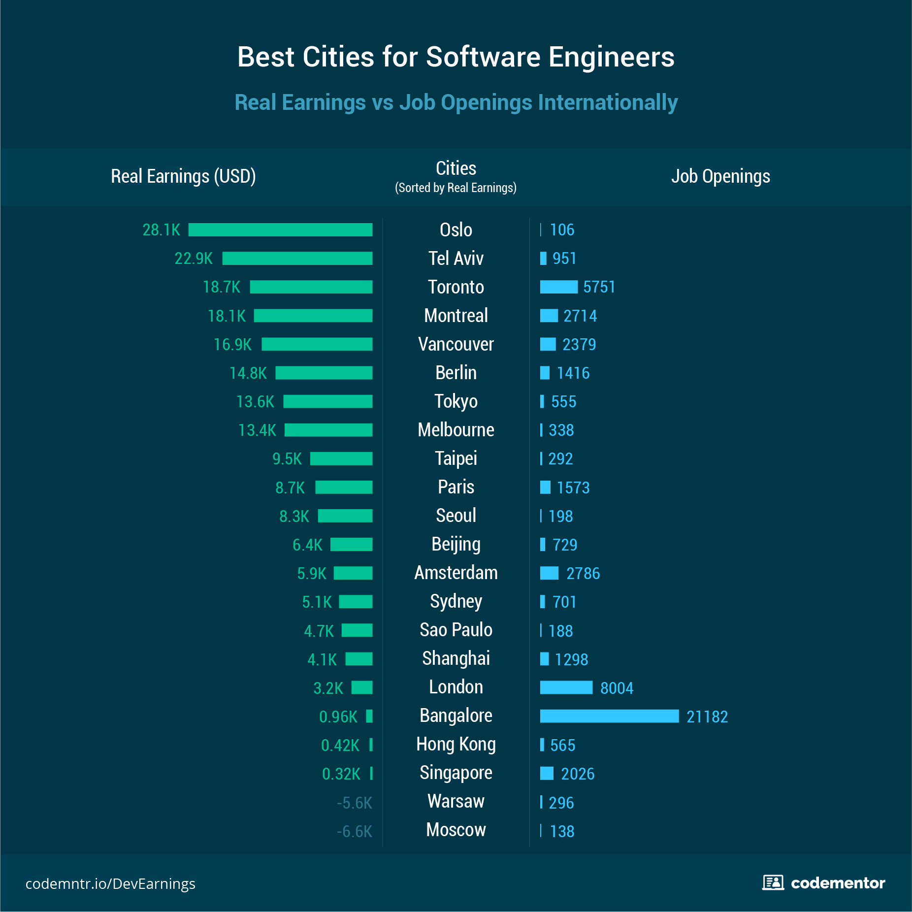 Which city pays the best for a software developer?
