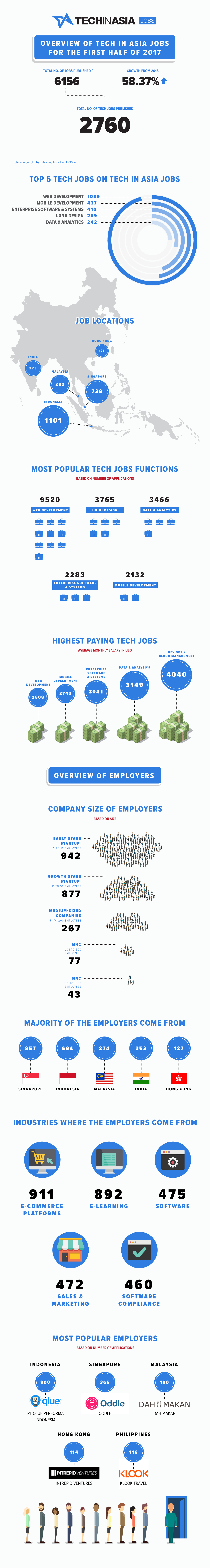 E-commerce companies hiring most aggressively, TIA Jobs report reveals (Infographic)