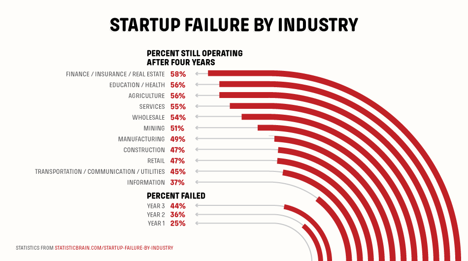 Event Learn From 500 Failed Startups And A Bankrupt Vc