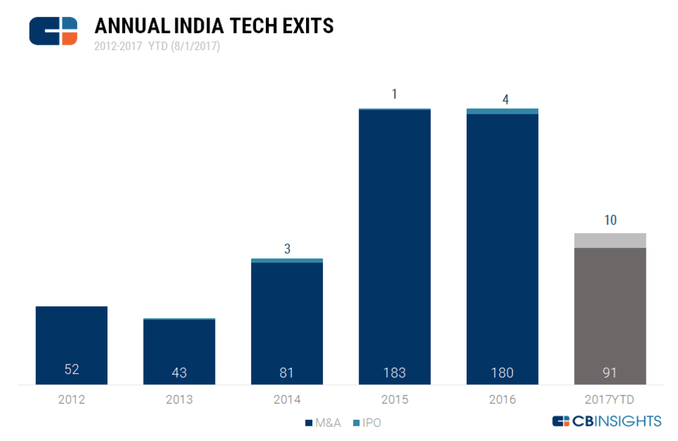 Exits-IPO-mergers-acquisitions-india-1