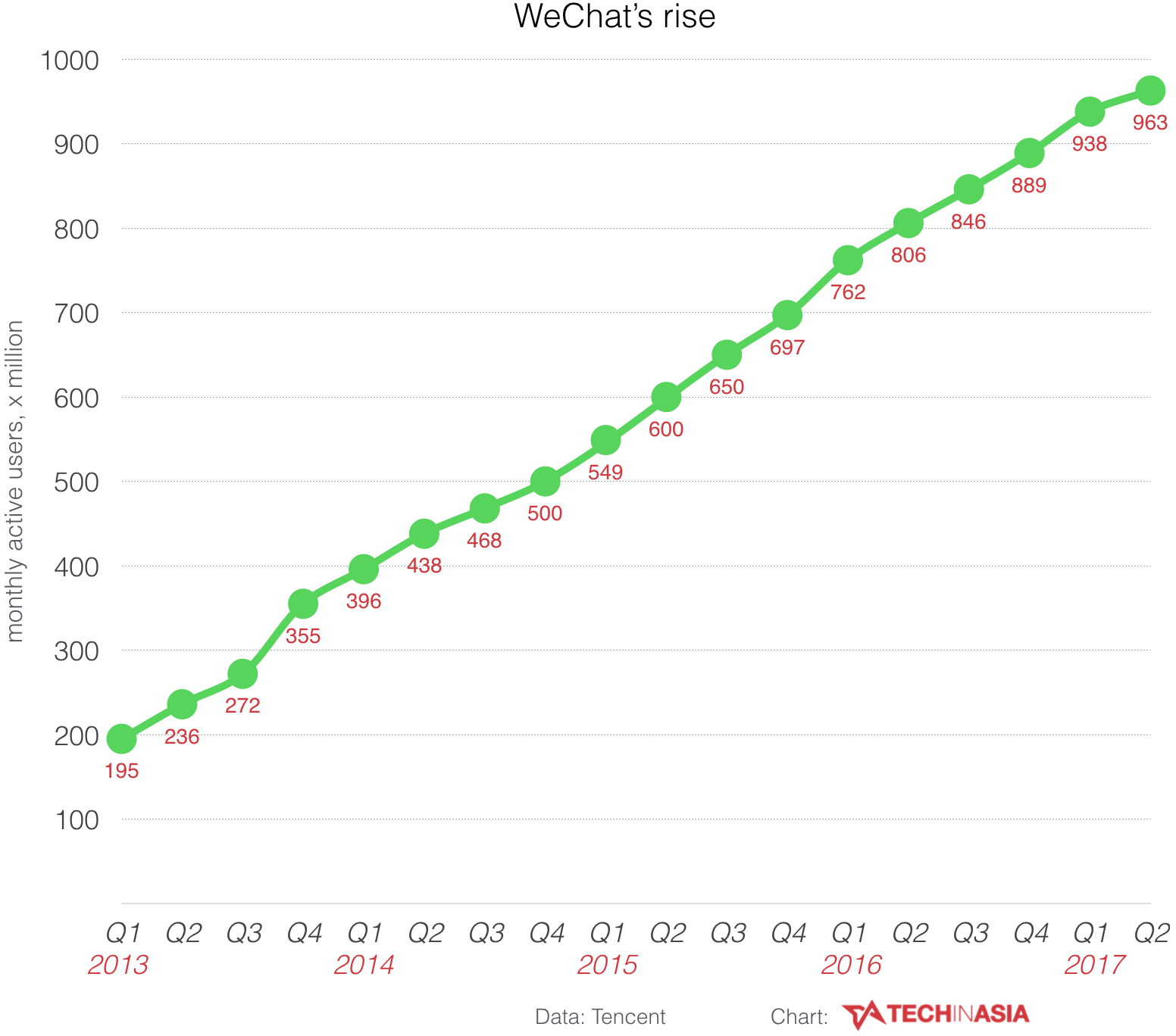 WeChat is close to a billion users
