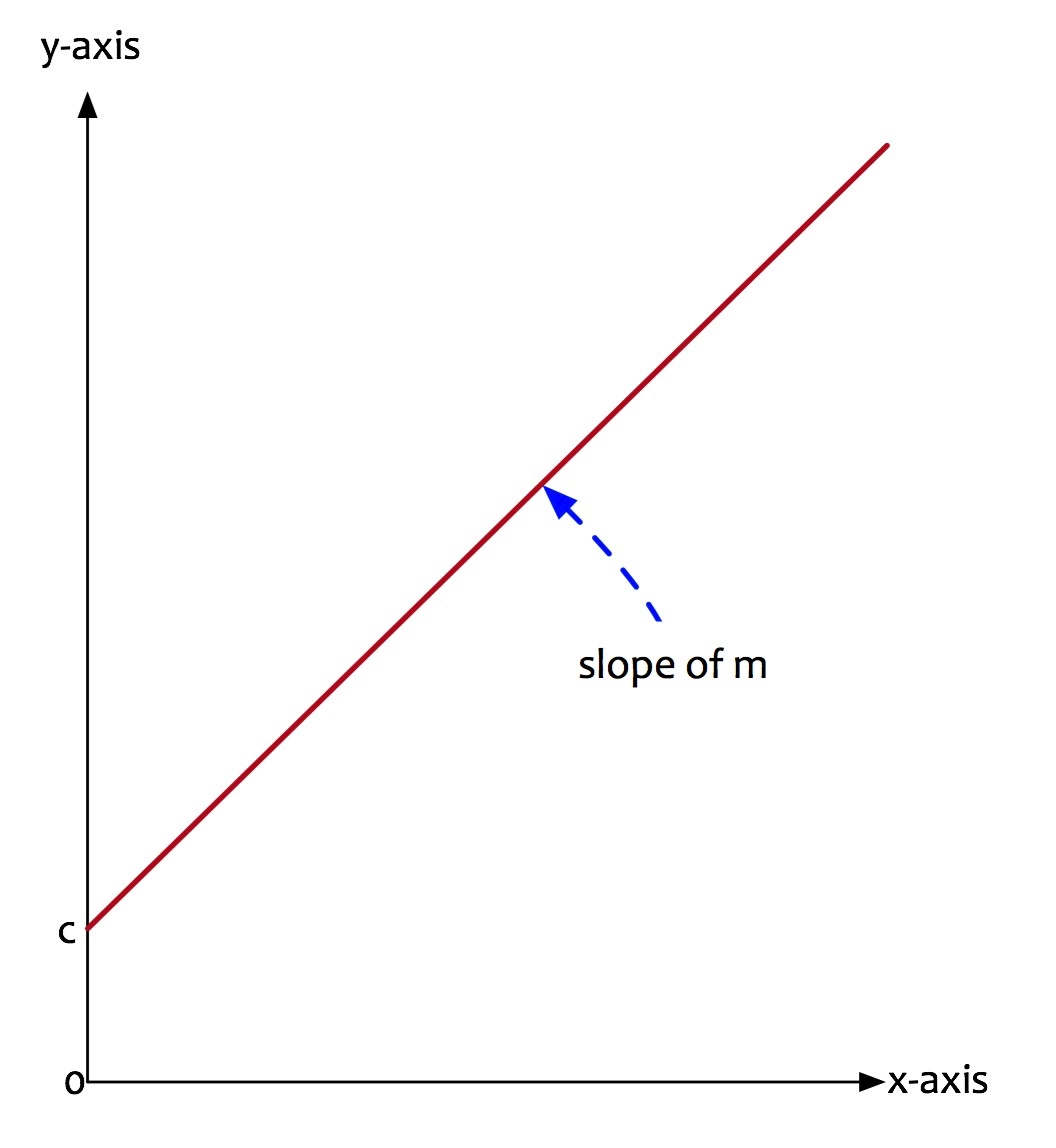 X axis definition science X Axis Definition