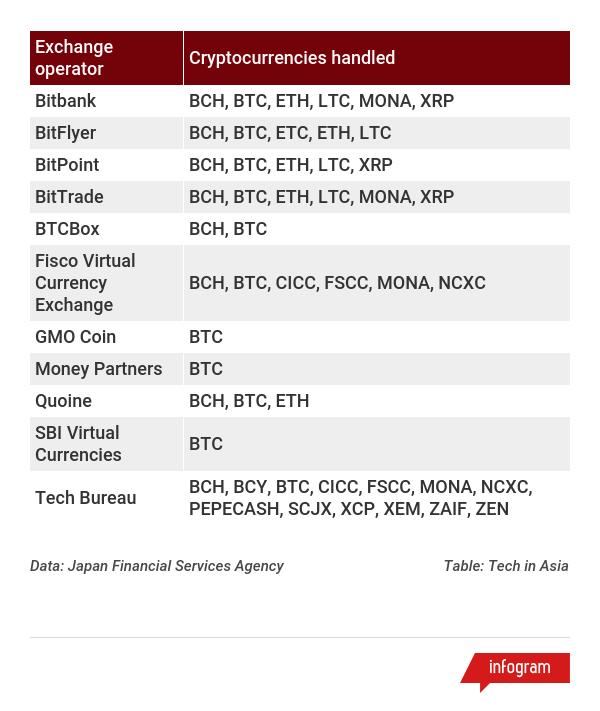 lista de schimb de crypocurrency de top