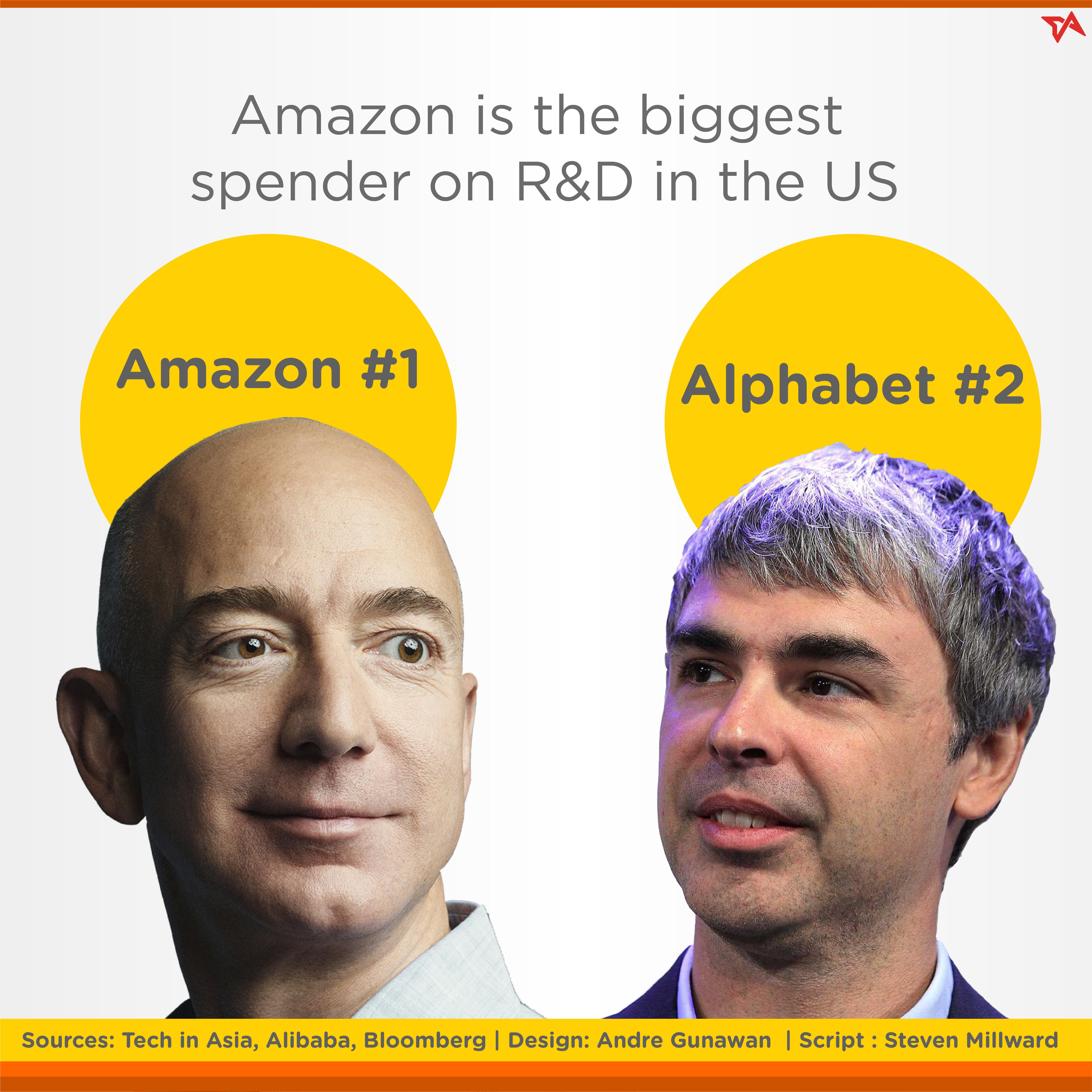 Alibaba versus Amazon in R&D