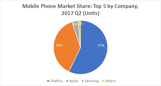 market segmentation of samsung mobile Geographic segmentation: a market can be divided according to where consumers  samsung mobile shifted the market focus to the ideal consumer thatmost mobile.
