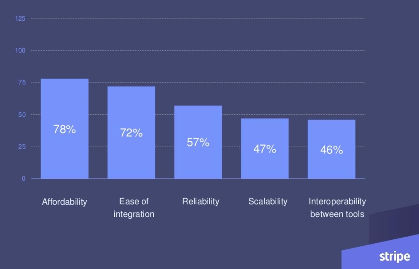 Stripe startup stack study
