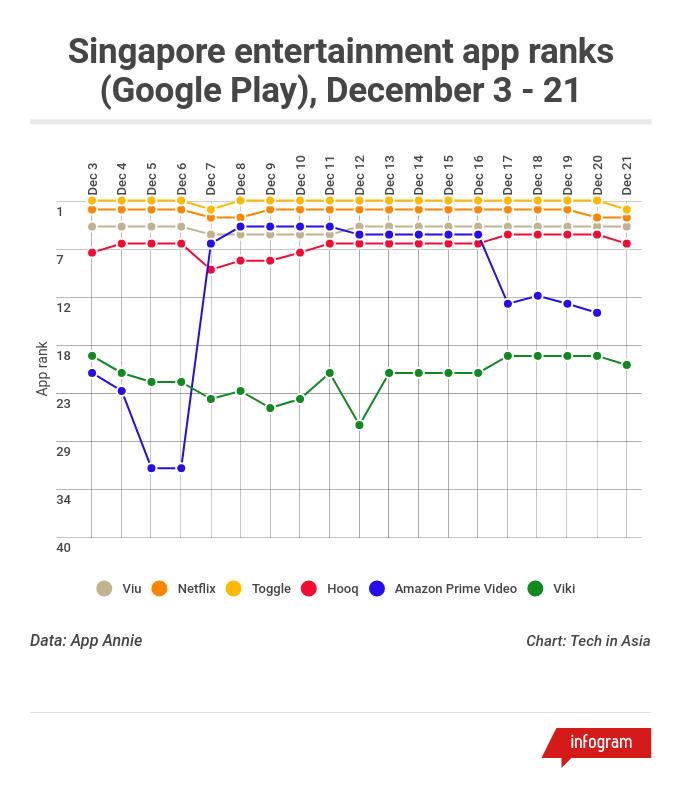 Amazon vs SG entertainment apps rankings Google Play