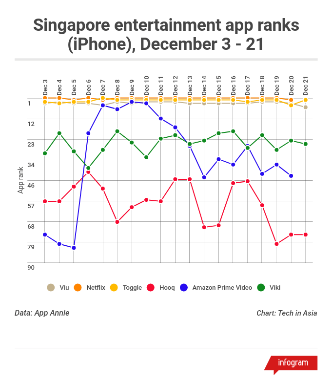 Amazon vs SG entertainment apps rankings iOS