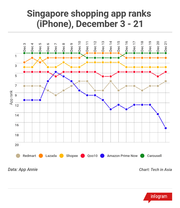 Amazon vs SG shopping apps rankings iOS