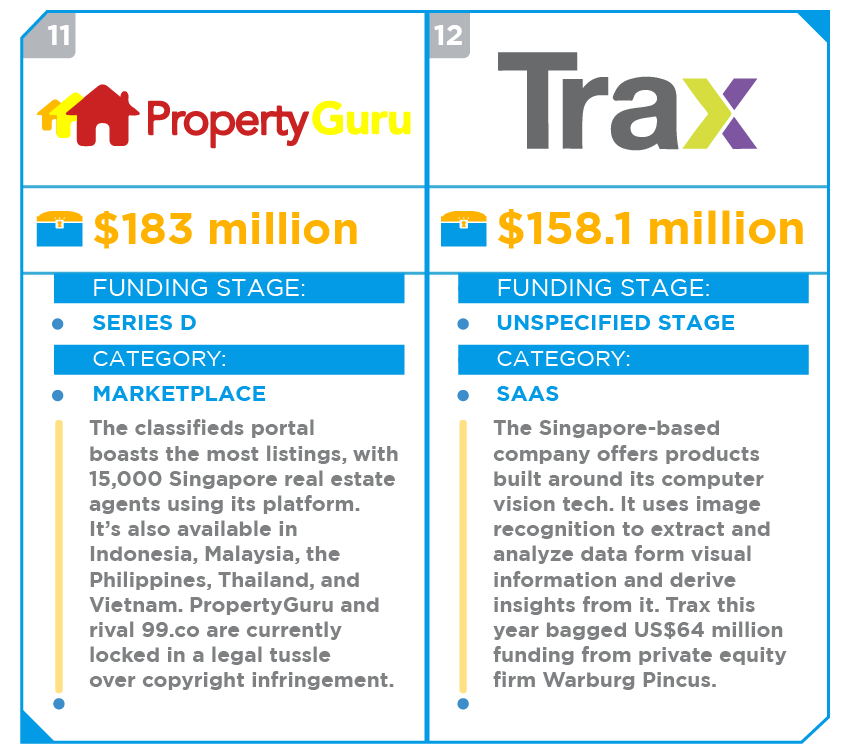 15 top-funded startups in Southeast Asia (infographic)