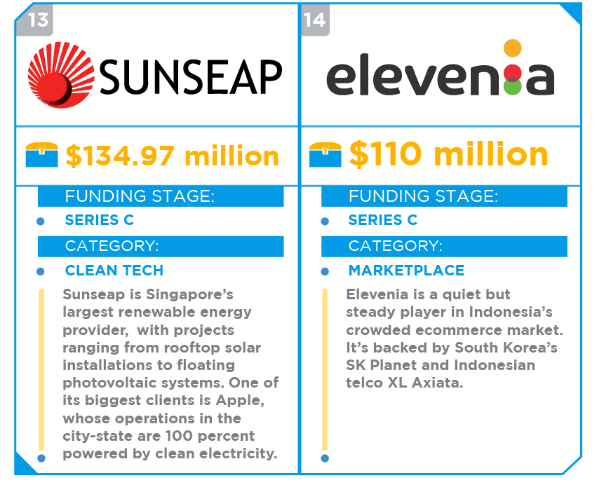 top funded startups southeast asia 2017 08