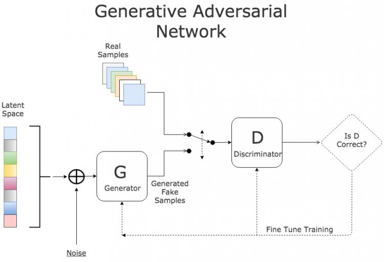 gan-chart