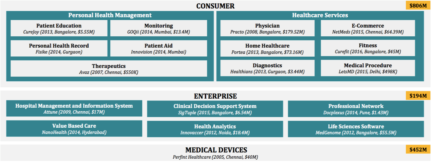 Deep-tech startups in healthcare are rising in India