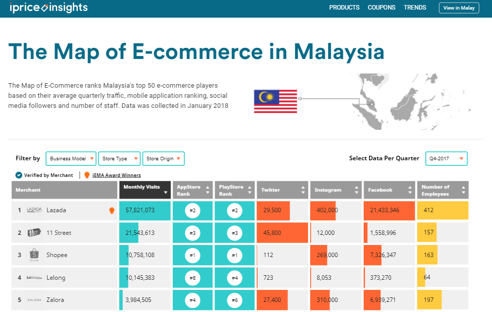 How Malaysia's ecommerce players stacked up in 2017