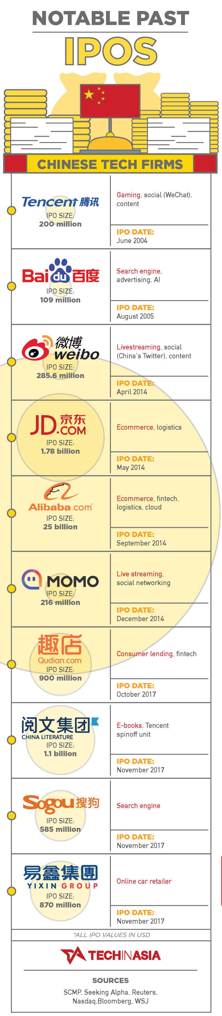 top ipo chinese tech firms infographic