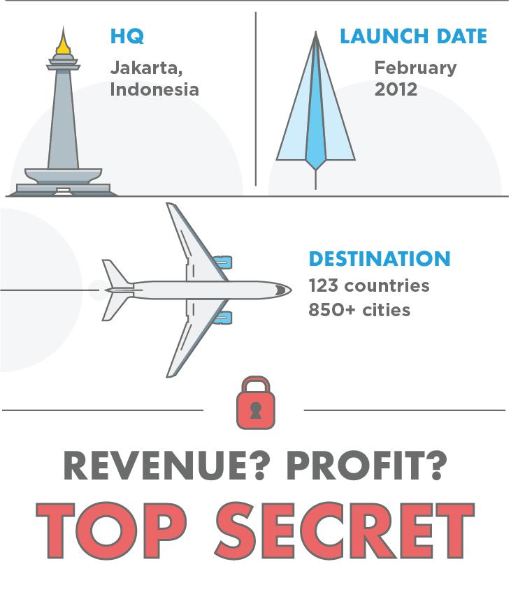 traveloka journey infographic 2 2