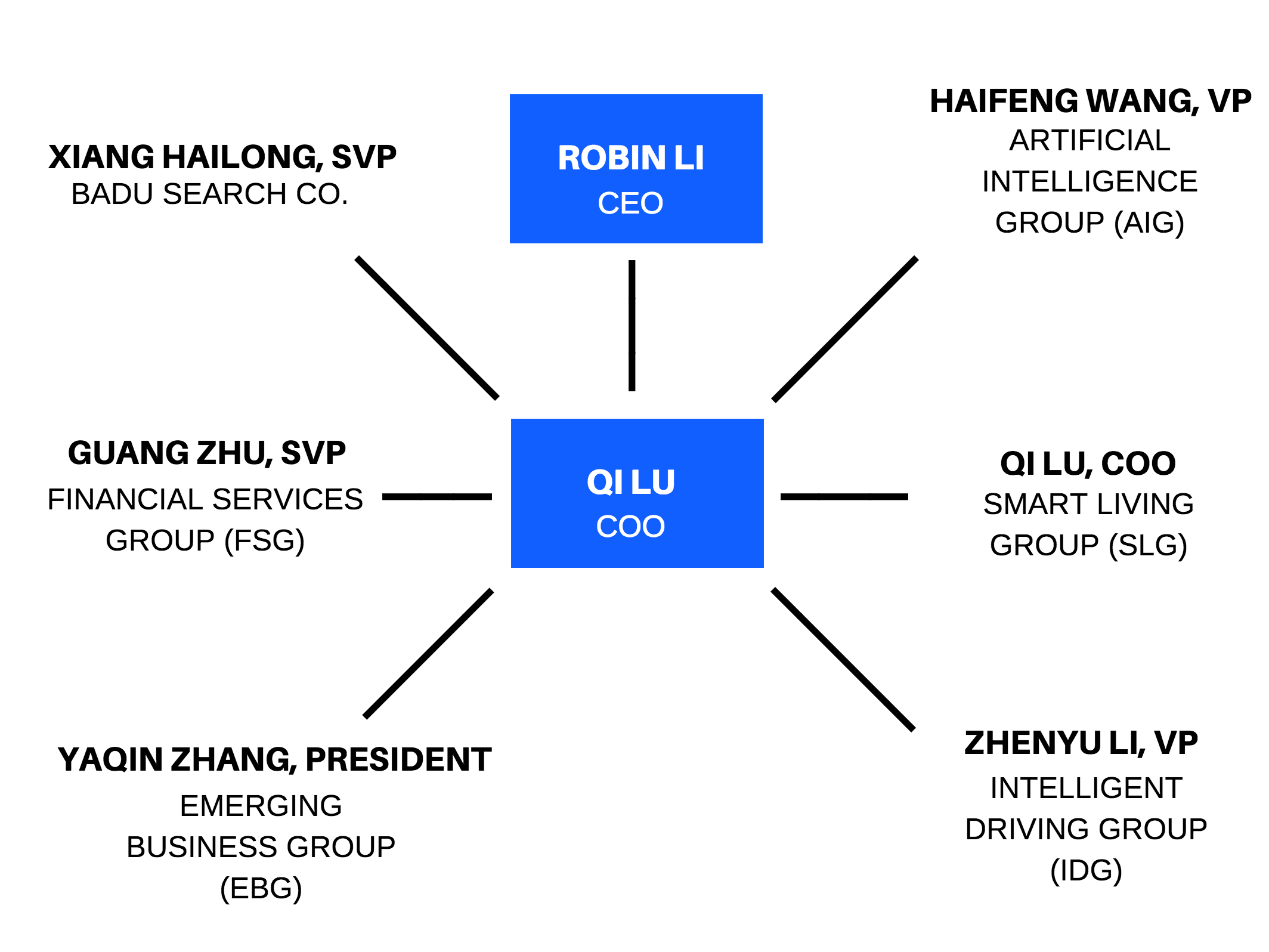 baidu leadership structure
