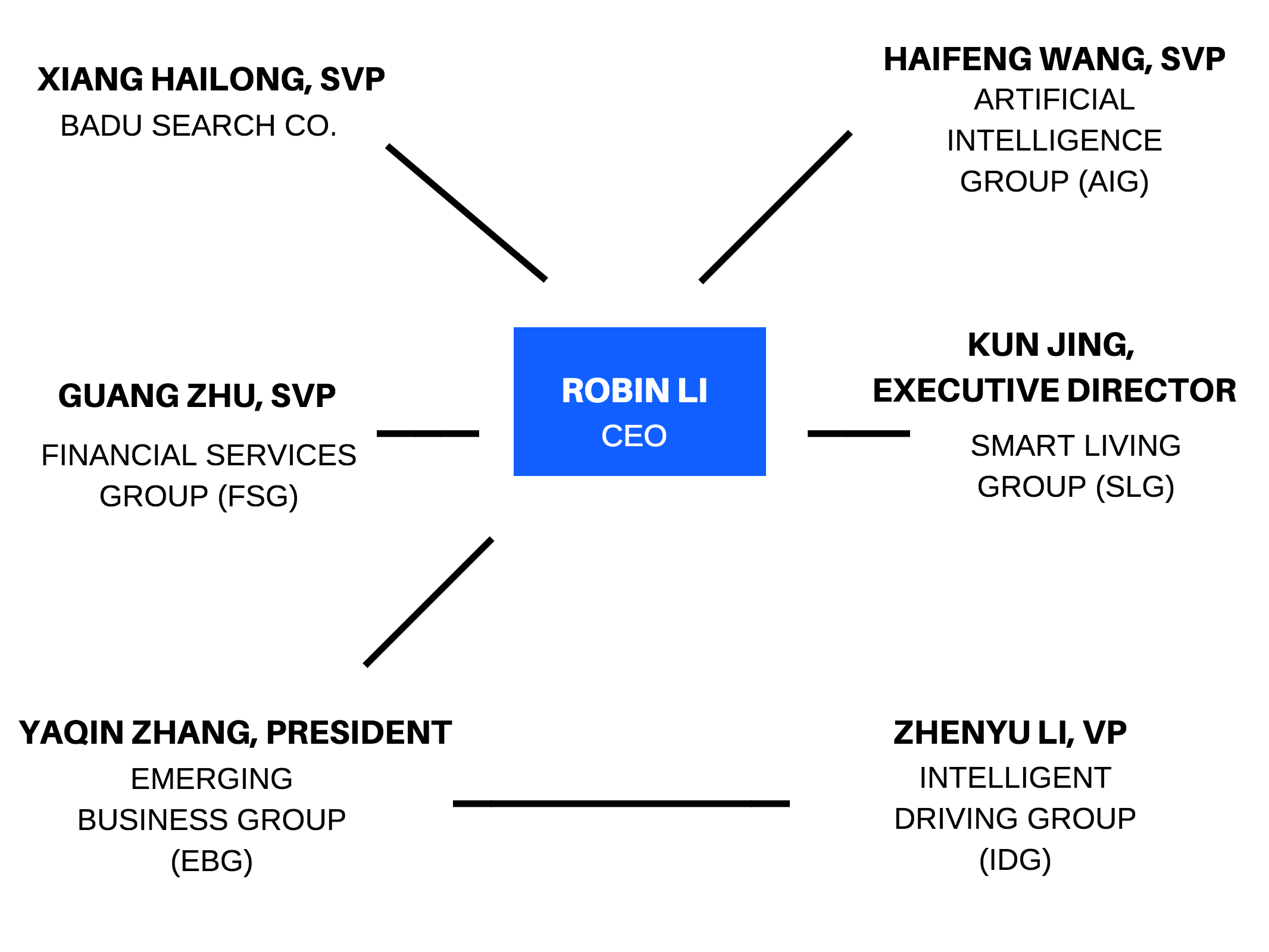 baidu leadership structure lu qi