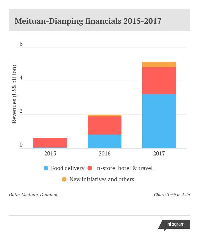 meituan revenue breakdown