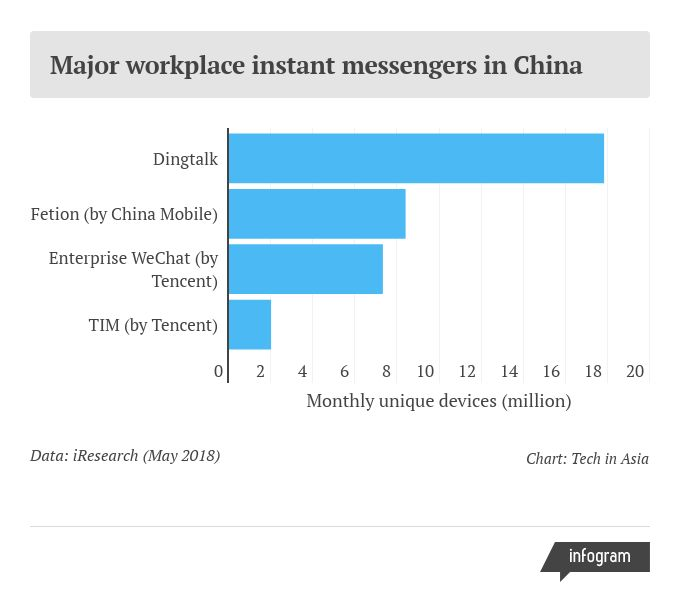 Alibaba has created a messenger giant for workplace