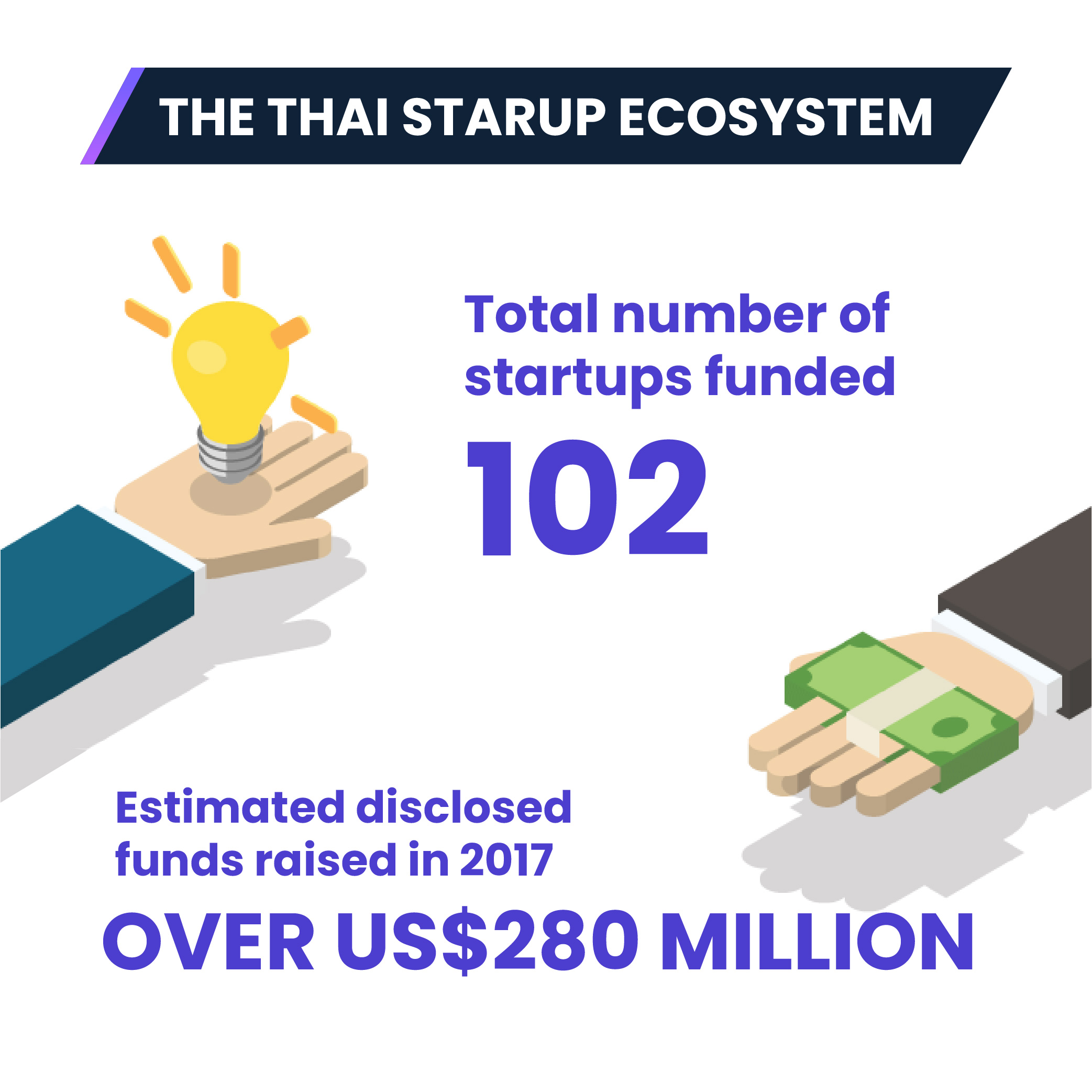 The biggest players in the Thai startup ecosystem (Infographic)