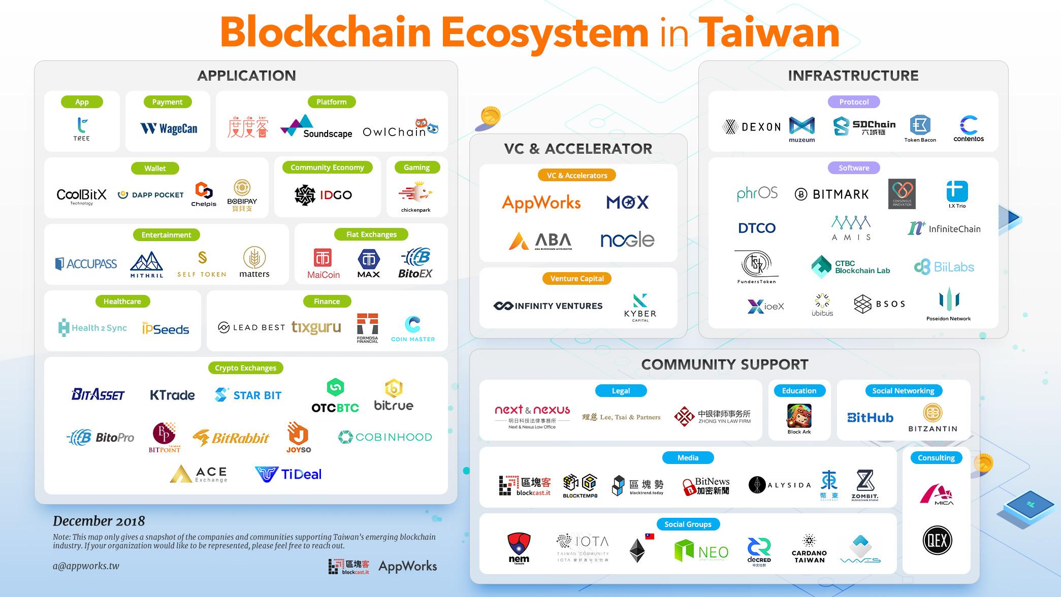 blockchain-ecosystem-taiwan