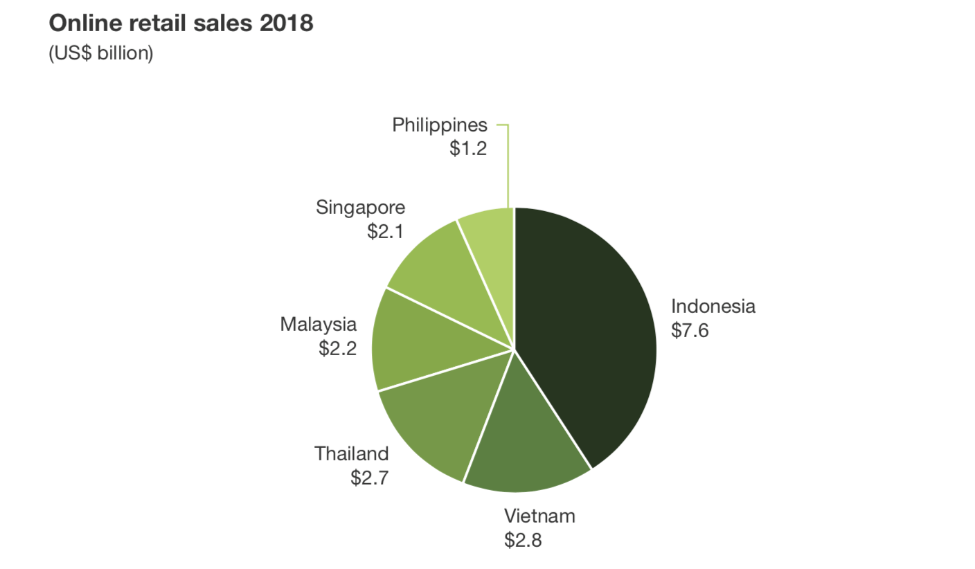 5 ecommerce trends to look out for in Southeast Asia in 2019