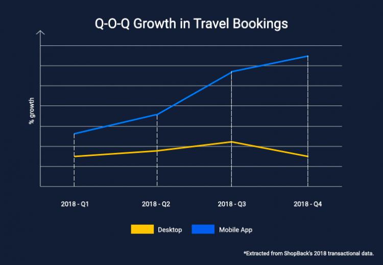 shopback-platform-growth