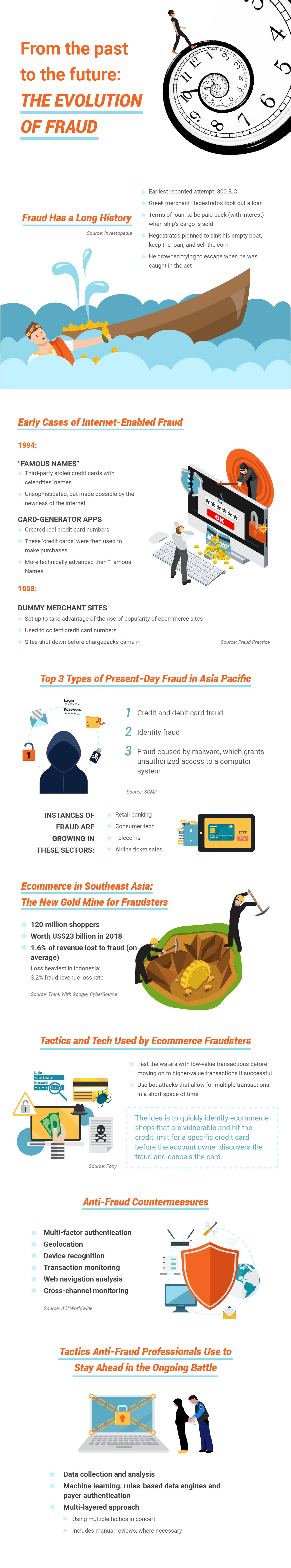 From the past to the future: The evolution of fraud