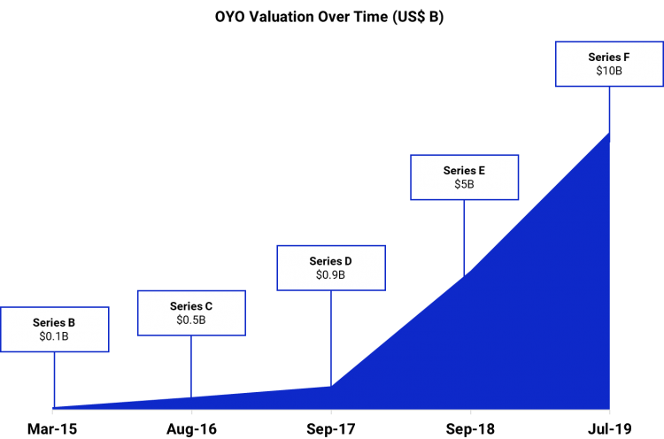 oyo valuation timeline