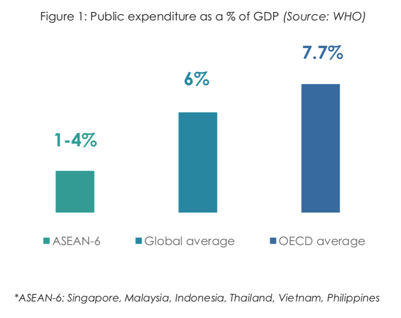 Public expenditure as a % of GDP