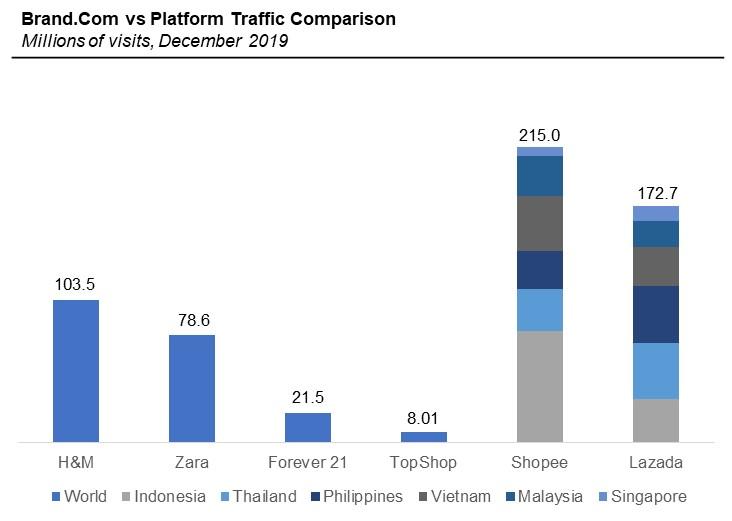Platform Traffic in SEA Region in 2020