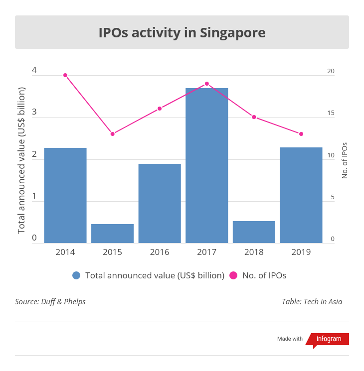 IPO activity in Singapore