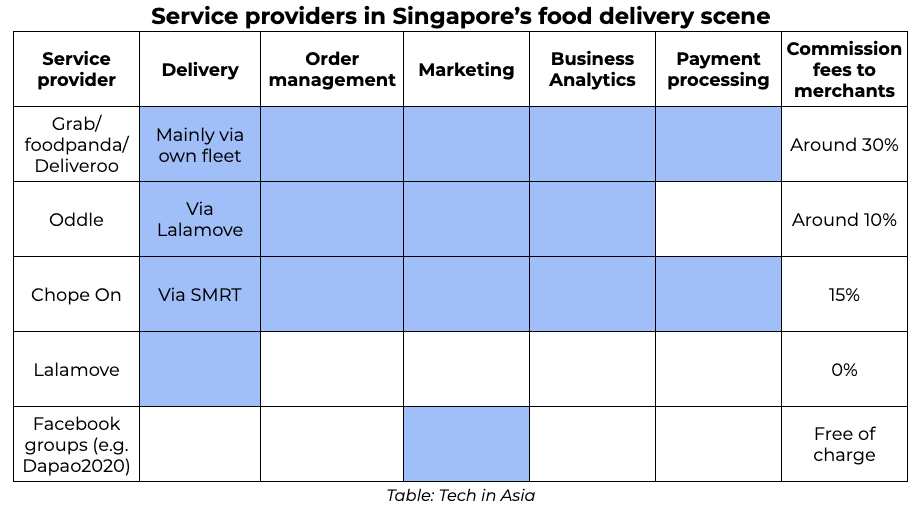 Service providers in Singapore's food delivery scene