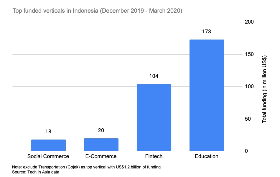 Top Funding Indonesia March 2020