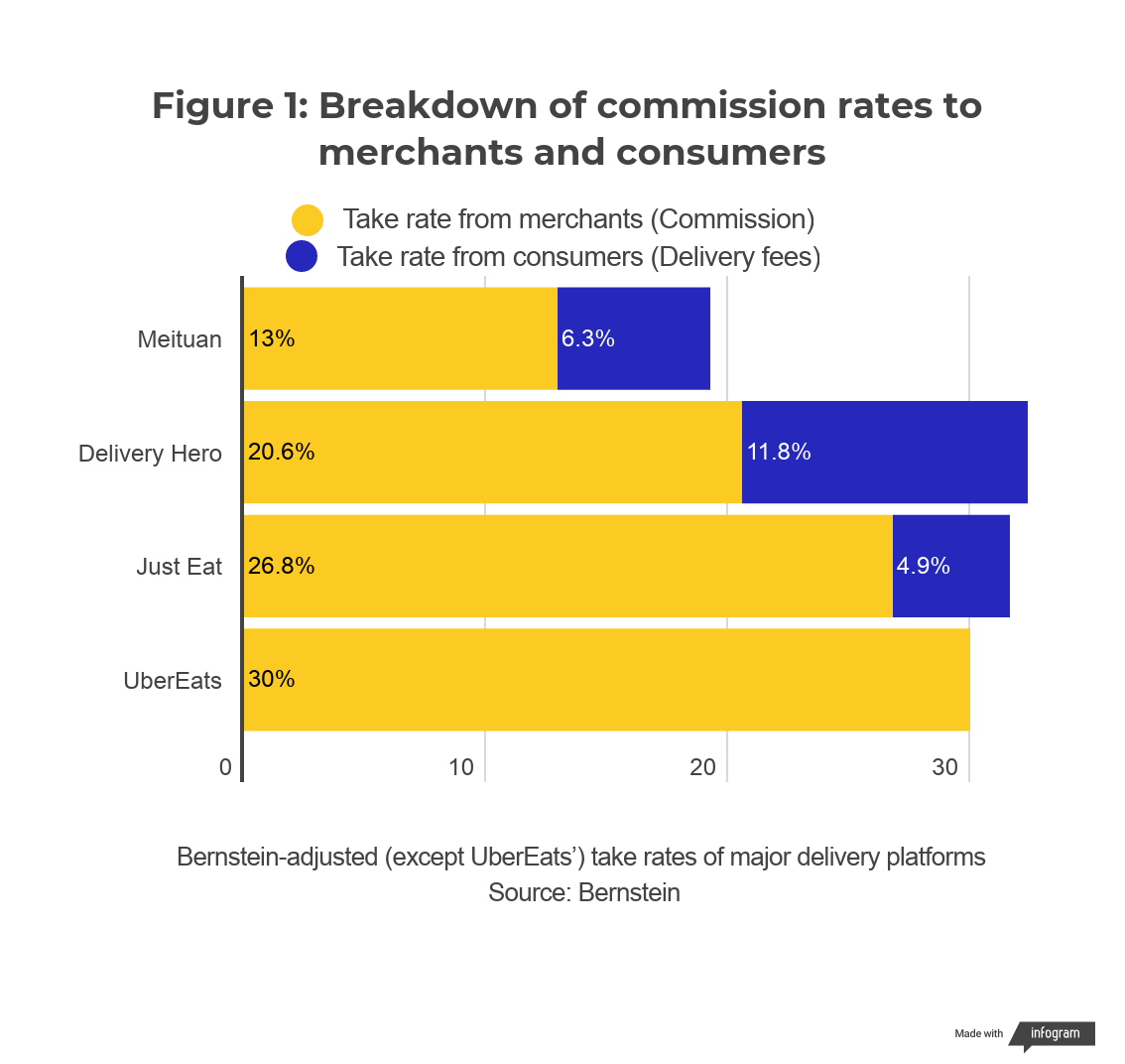 Breakdown of commission rates to merchants and consumers