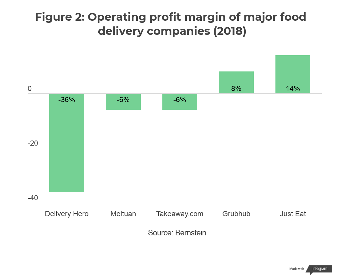 Operating profit margin of major food delivery companies (%)
