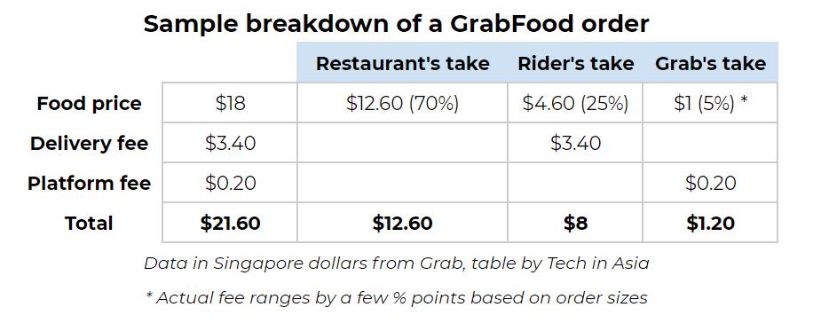 Sample breakdown of a GrabFood order
