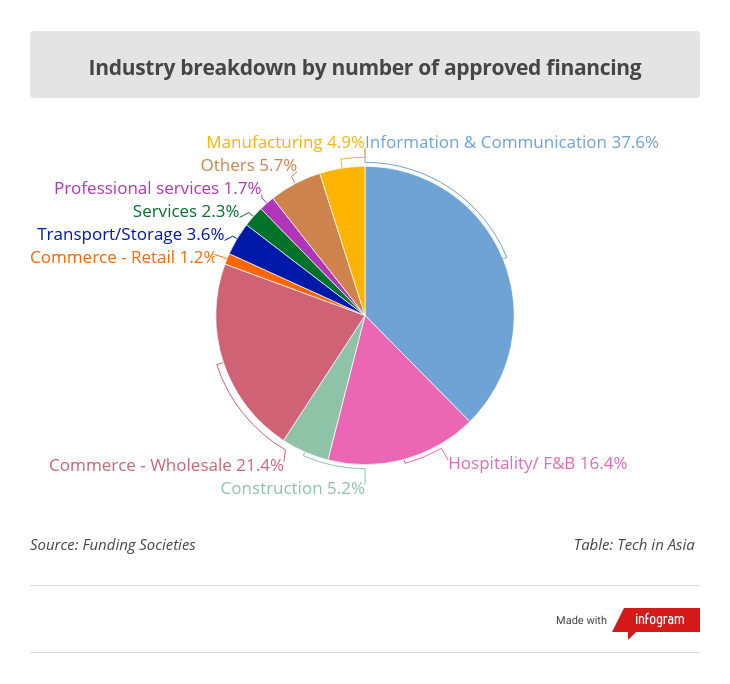 Funding Societies Industry breakdown by number of approved financing