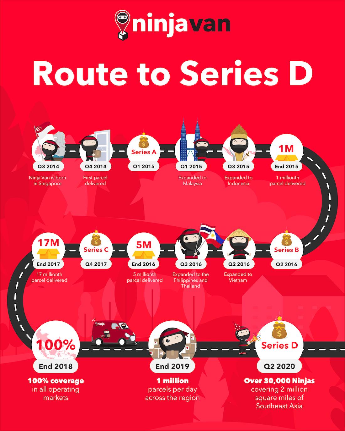 Ninja Van Infographic - Route to Series D