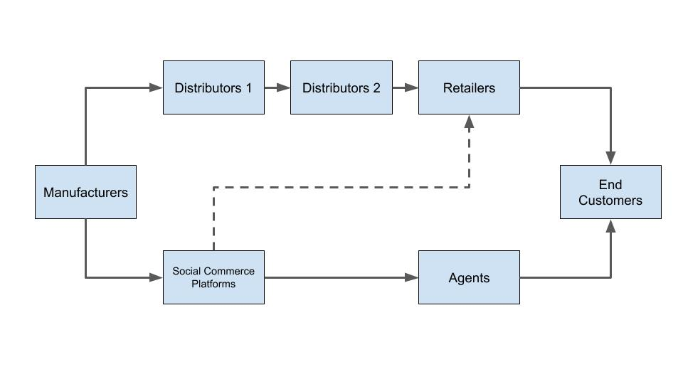 Social Commerce graph